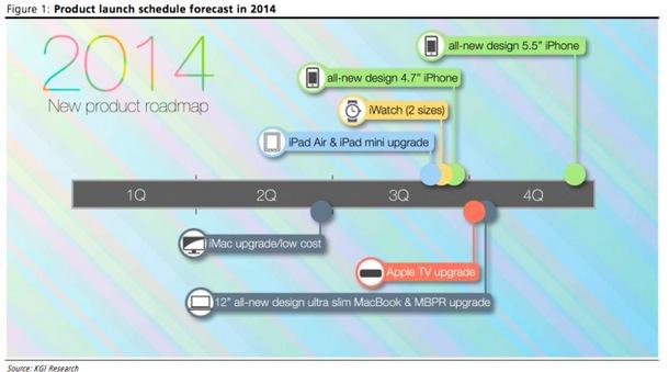 lanzamientos apple 2014