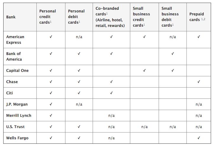 tarjetas credito y debito compatibles con Apple Pay