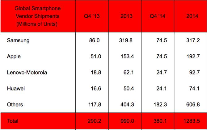 análisis ventas iphone samsung