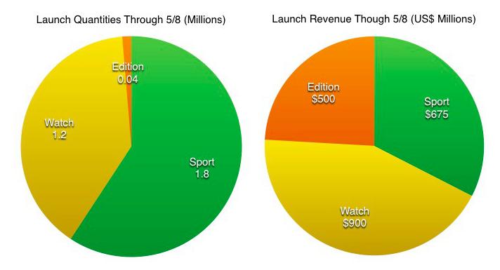 grafica ventas Apple watch
