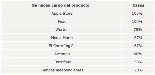 Apple Atencion al cliente OCU