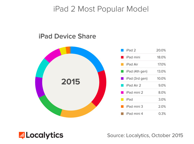 cuota de mercado iPad 2015