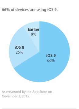iOS-9-está-ahora-instalado en-66-dispositivos