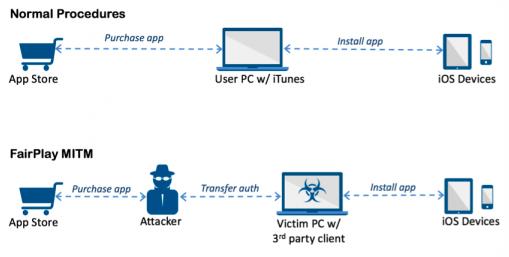 procedimientos de ataque MITM FairPlay