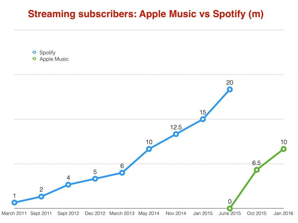 Apple-Music-vs-Spotify-usuarios-2016