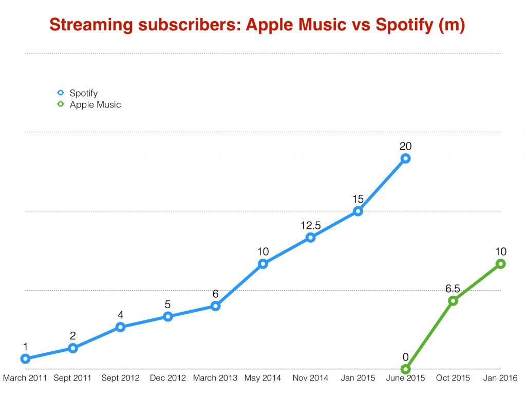 Apple-Music-vs-Spotify-usuarios-2016