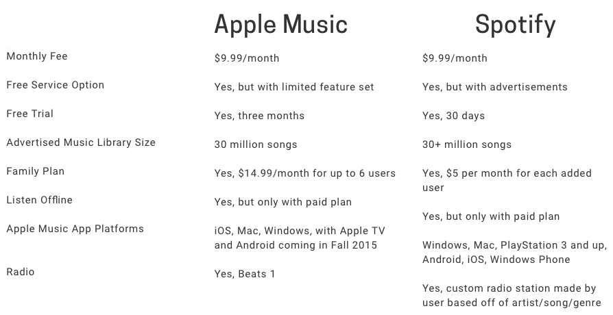 comparativa-apple-music-spotify