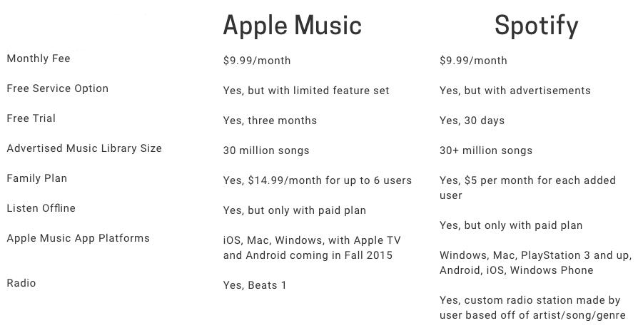 comparativa-apple-music-spotify