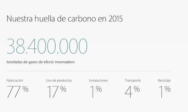 Apple Medio Ambiente 2015