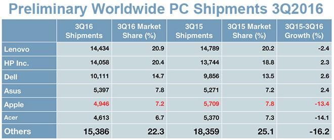 ventas ordenadores Q3 2016