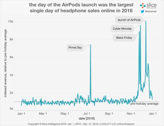 Timeline de los AirPods en el mercado