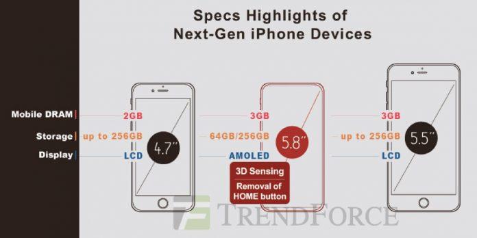 Rumores de 3 nuevos iPhone 8 según TrendForce