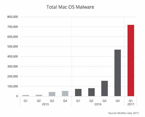 Informe McAfee 2017