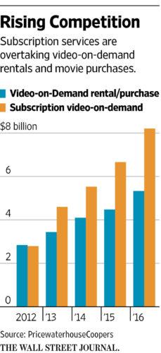 Comparativa demanda de alquiler y streaming