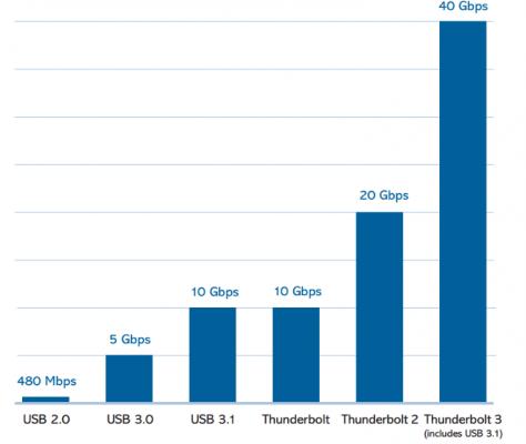 Comparativa USB 3 y Thunderbolt