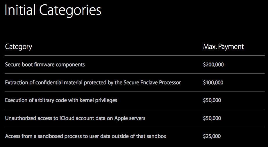 Programa de recompensas de Apple 2016