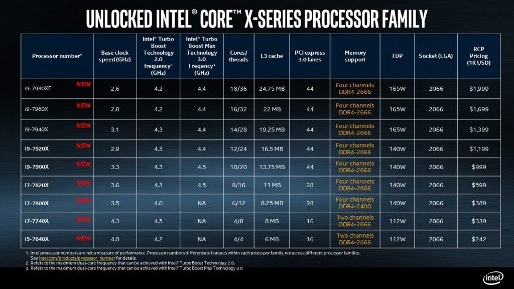 intel core x series procesador Skis