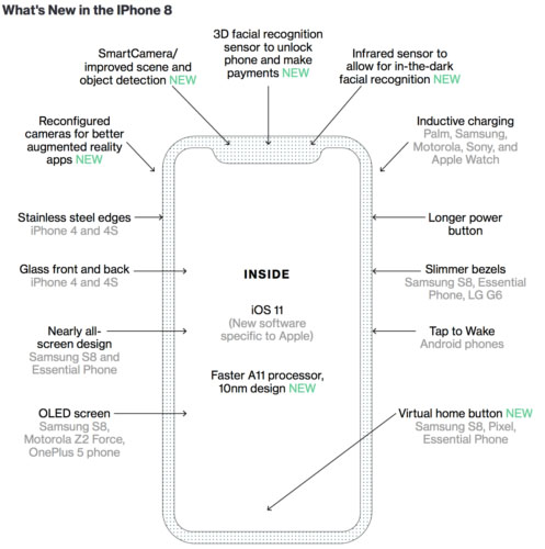 Infografía de Bloomberg del iPhone 8