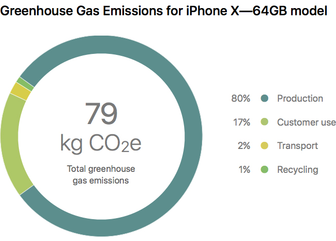 iPhone X informe medio ambiente