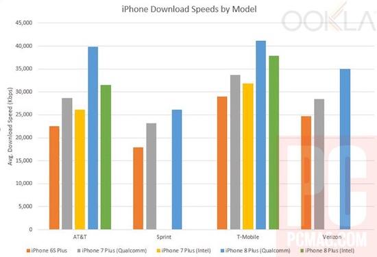 Test de velocidad iPhone 8