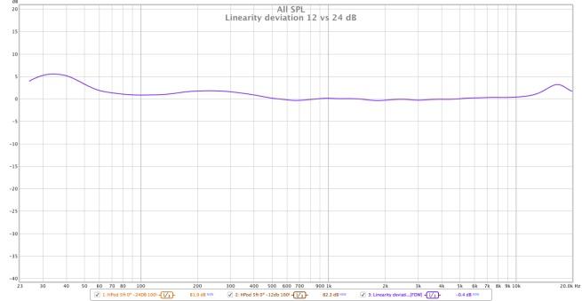 HomePod calidad sonido grafica