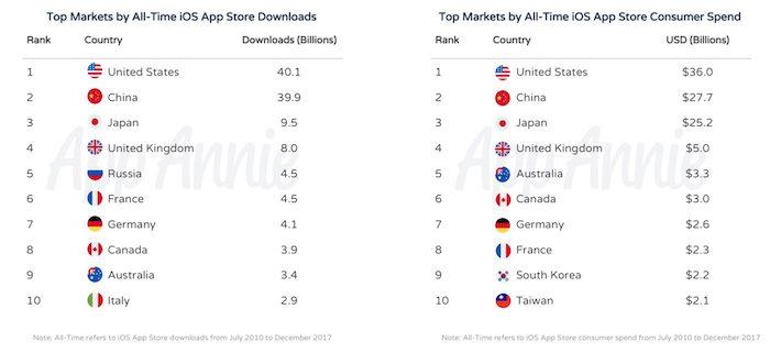 Top países que más descargan en App Store