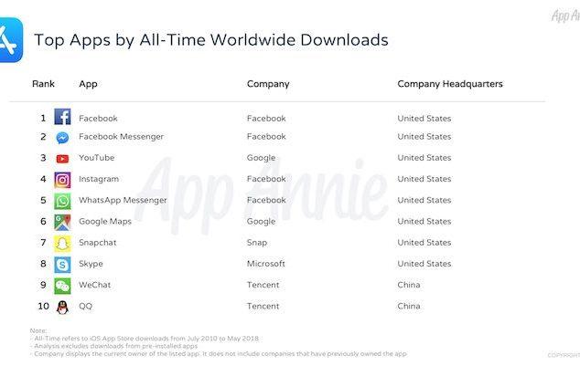 Apps más populares en la App Store - 10º Aniversario App Store