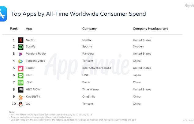 Apps más descargados en la App Store - 10º Aniversario App Store