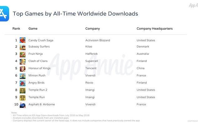 Juegos más populares en la App Store - 10º Aniversario App Store