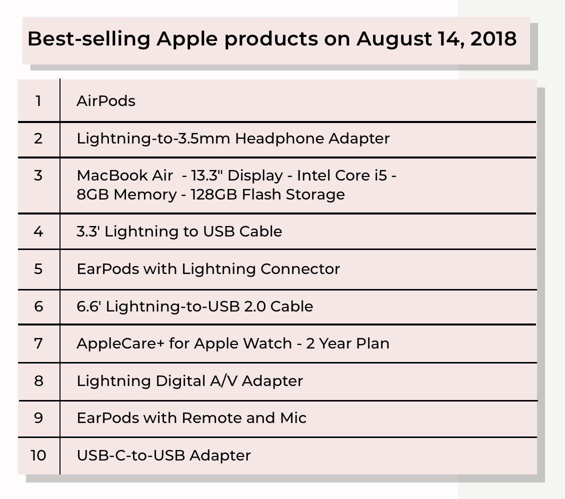 Mejores ventas Apple en Best Buy - agosto 2018