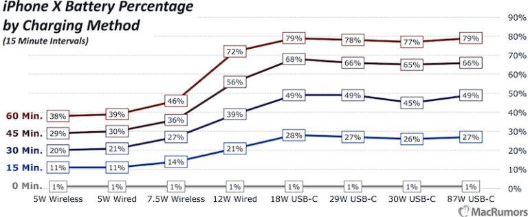 Comparativa carga rápida iPhone X y iPhone 8