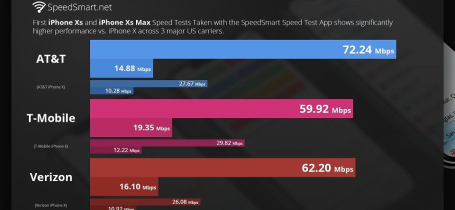 prueba de velocidad LTE