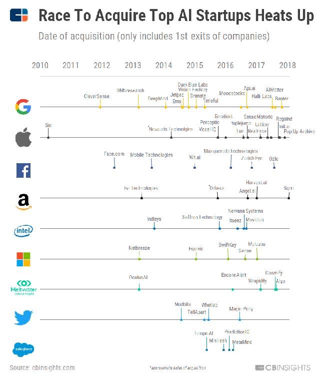 Carrera por la inteligencia Artificial - Infografía Apple