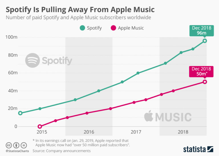 Spotify vs Apple Music - 2018