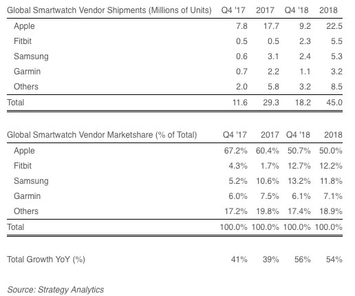 Tabla de ventas de smartwatch en 2018