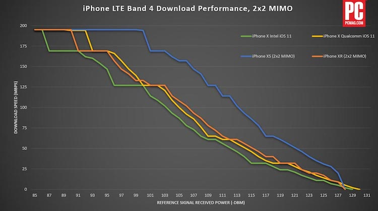 comparativa LTE iPhone Qualcomm Intel