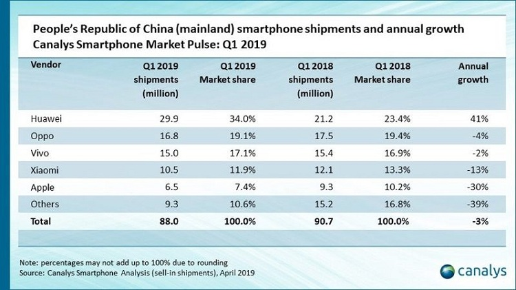 ventas de iPhone en China
