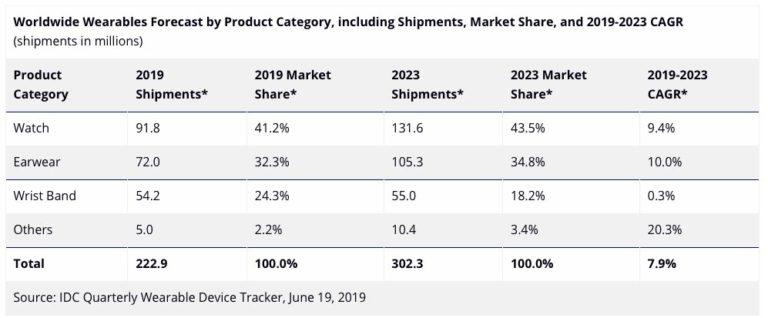 IDC Pronóstico ventas wearables hasta 2023