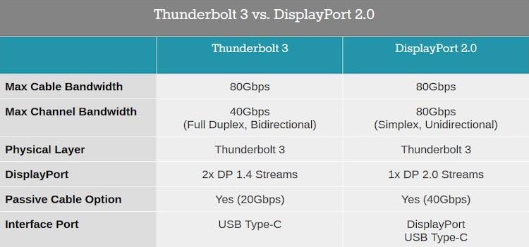 Comparativa entre Thunderbolt 3 vs DisplayPort 2.0