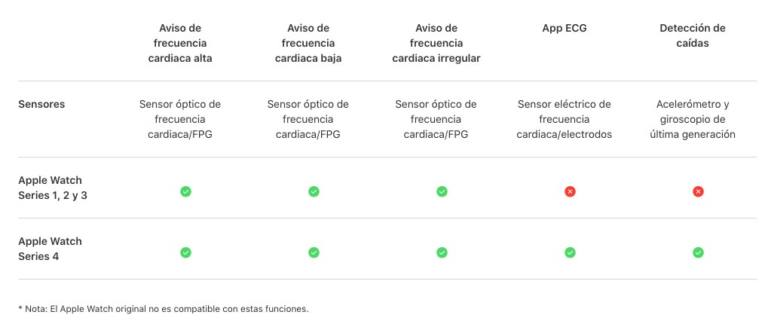 Tabla comparativa de los modelos de Apple Watch