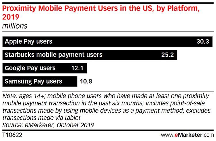 Estudio de uso de Apple Pay en Estados Unidos