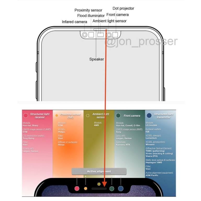 Comparativa sensor Face ID iPhone X y iPhone 12
