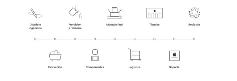 Infografía responsabilidad de proveedores de Apple