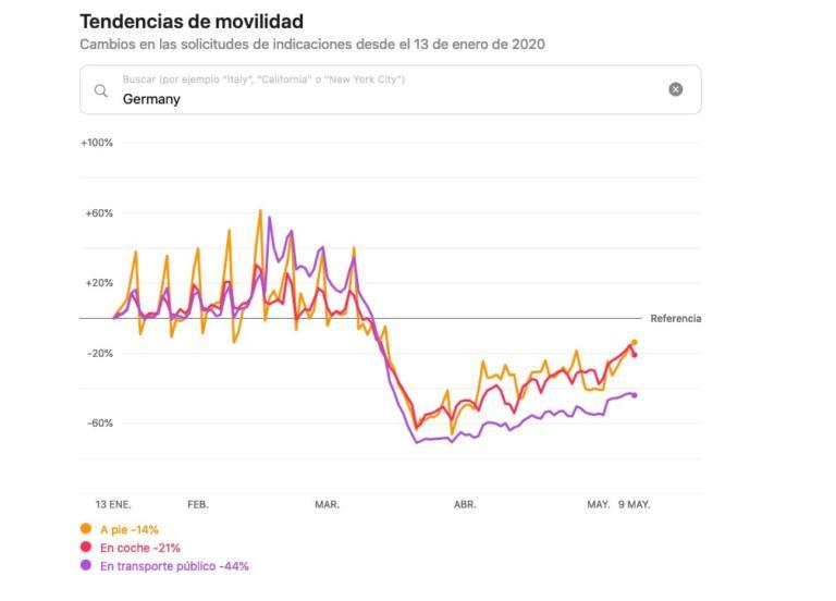 Tendencias de movilidad de Alemania durante el COVID_19