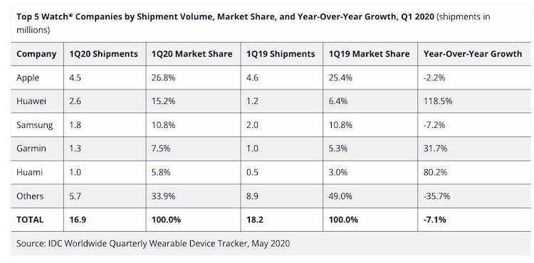 IDC - venta relojes Q1 2020