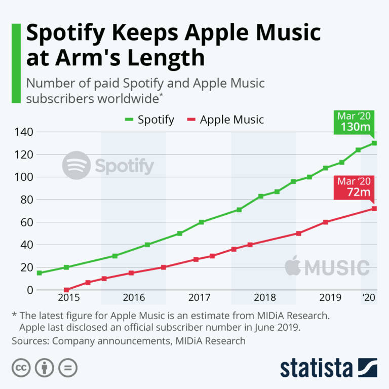 Apple Music vs Spotify (Q1 2020)