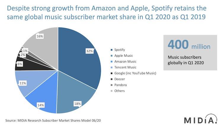 Suscriptores de servicios en Streaming de Música en 2020