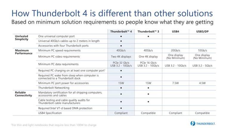 Comparativa Thunderbolt 4 vs Thunderbolt 3