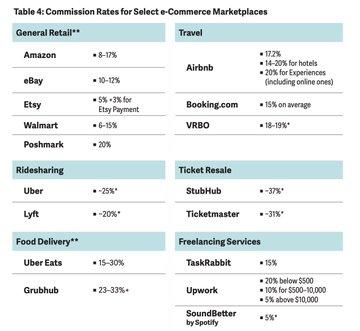 Comisiones de Apple y otros mercados digitales 2020