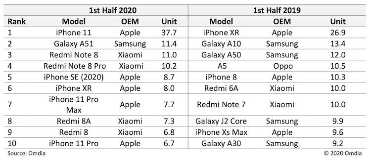 Tabla de móviles más vendidos mitad 2020